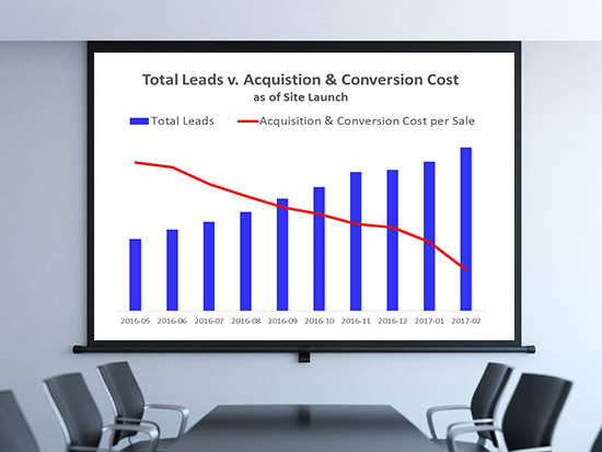 Gallup customer acquisition and conversion cost decrease strategy results