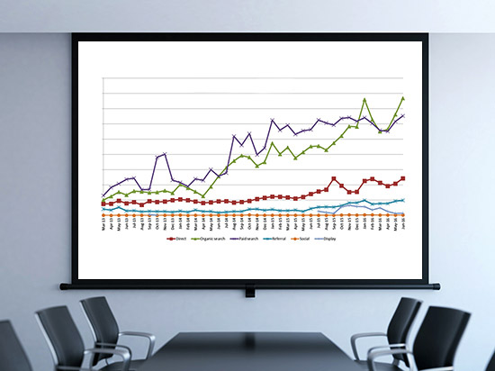 Gallup B2C sales results include increase in revenue, internet-generated sales and insurance sales