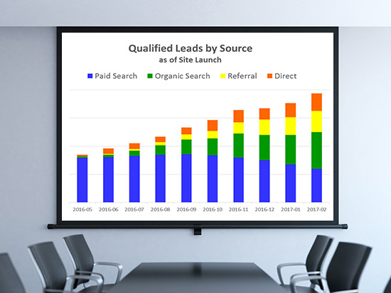 Gallup digital marketing results include strong decrease in cost per lead by shifting from PPC to organic, referral and direct leads