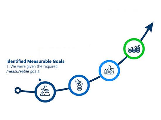 Gallup Kent Storage case study step 1) define goals