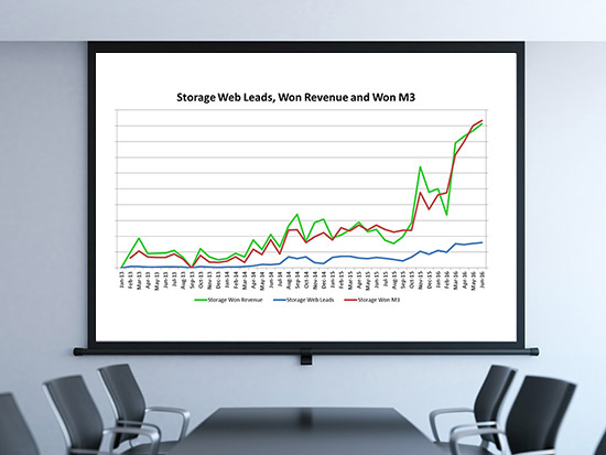 Gallup Kent Storage sales results include significant increases in sales volume, conversion and customer service